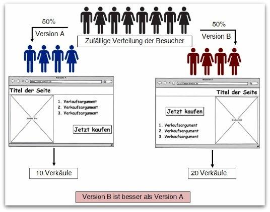 Was ist AB-Testing und wie kann es mir helfen den Erfolg meiner Webseite deutlich zu erhöhen?