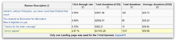 AB-Testing-Ergebnisse Wikipedia